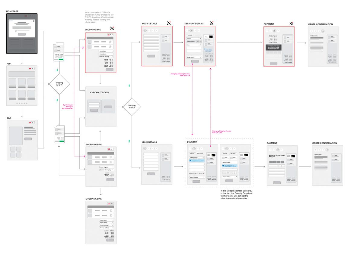 Ramana Jaini Ux Architect Ui Designer Process Flow Diagram User Experience Flows