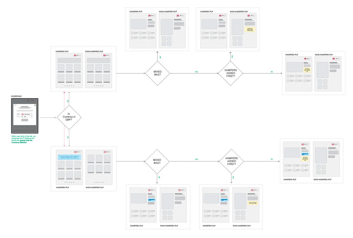 Ramana Jaini Ux Architect Ui Designer Process Flow Diagram Hampers Browsing Journey Borderfree Implementation